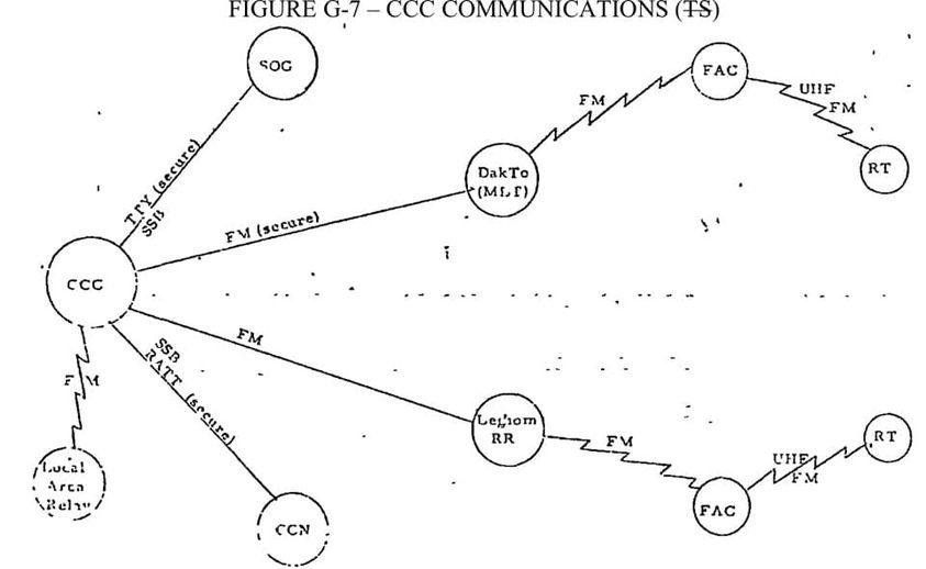 MACV-SOG Leg Horn Radio Relay Site Comm